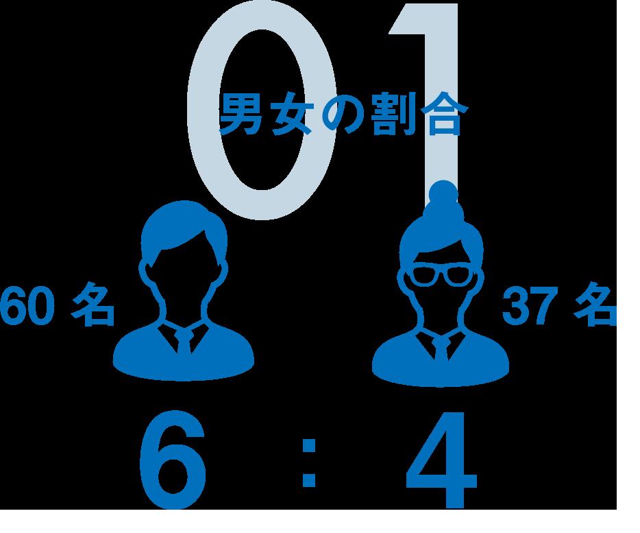 01 男女の割合|6:4(62名:34名)
