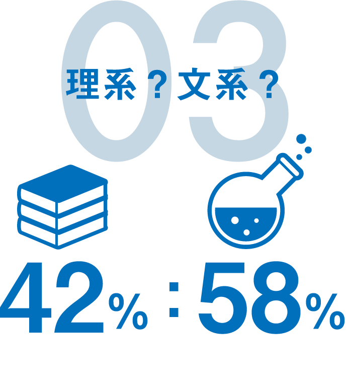 03 理系?文系?|42%:58%