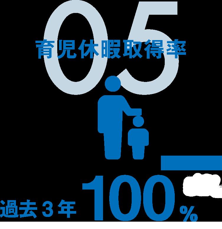 05 育児休暇取得率|過去3年100%
